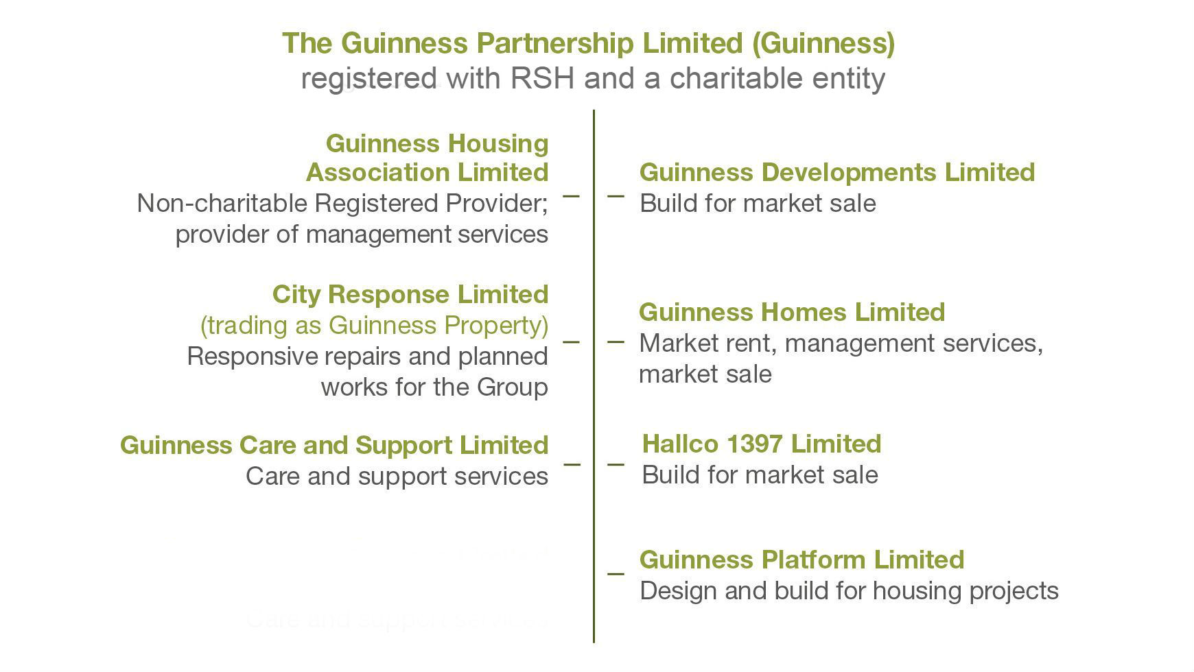 Guinness-legal-structure 2